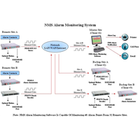 Alarm Monitoring Network Monitoring System (NMS) Software